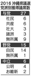 沖縄県議選、翁長知事支持派が過半数維持