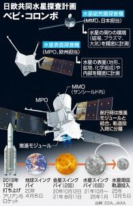 水星探査機打ち上げ「教科書を変える発見を」