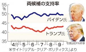 米大統領選、両候補の支持率