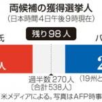 獲得選挙人