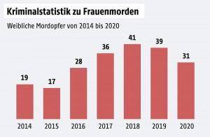 女性殺人事件の動向(2014~20年)オーストリア連邦犯罪局作成