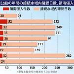 中国公船の年間の接続水域内確認日数、領海侵入件数