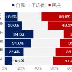 (【出所】(社)日本経済研究のレポートのP7を参考に著者作成)