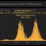 ▲ブルガリアの新規感染者数の動向グラフ(ブルガリア政府運営新型コロナウイルスポータルサイトから 在ブルガリア日本大使館公式サイトから)