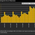 ▲オーストリアの新規感染者数動向(9月25日~10月22日)AGES(オーストリア食品安全庁)から