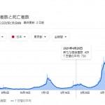 東京都の新型コロナウイルス感染者数と死亡者数の推移(Google)
