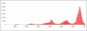 感染者数の推移(厚労省ホームページより)