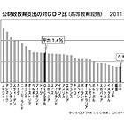 低い高等教育の公支出/OECD加盟国で最下位