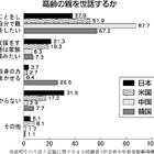 「自分で親の世話したい」日本の高校生、4割切る
