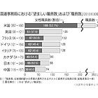 国連事務局の日本人職員 「望ましい数」の半分以下