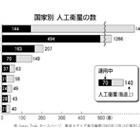 人工衛星数は米露が圧倒 日本は中国に抜かれ4位